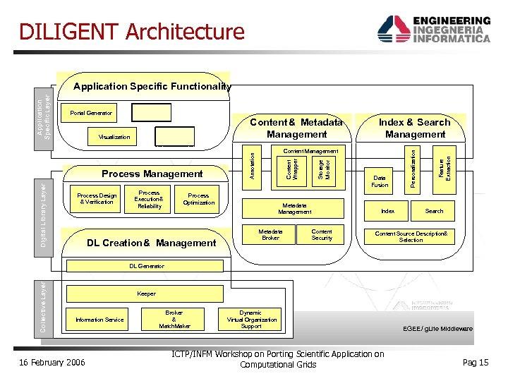 DILIGENT Architecture Portal Generator Digital Library Layer Process Design & Verification Process Execution &