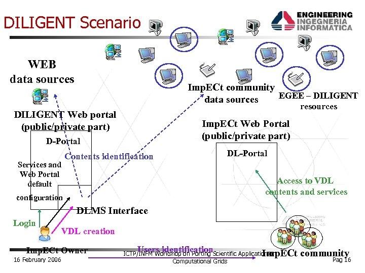 DILIGENT Scenario WEB data sources Imp. ECt. VDL community EGEE – DILIGENT data sources