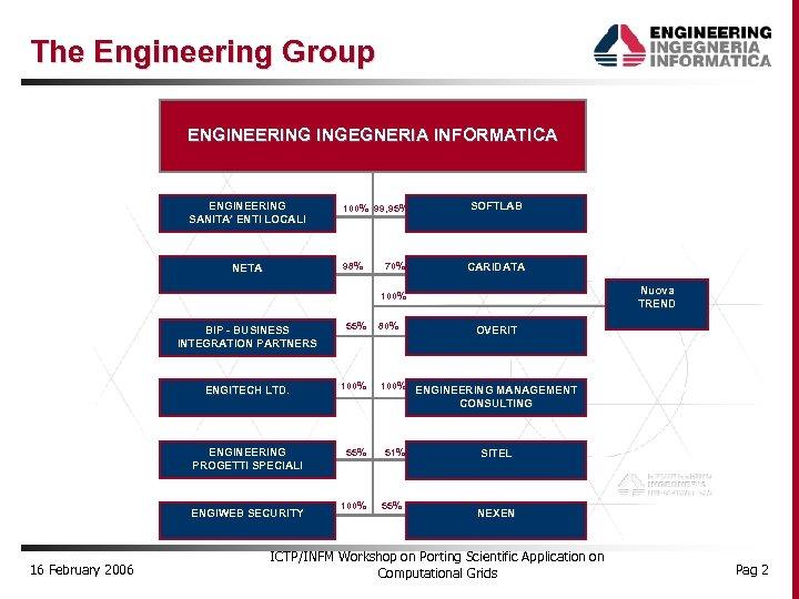 The Engineering Group ENGINEERING INGEGNERIA INFORMATICA ENGINEERING SANITA' ENTI LOCALI SOFTLAB 98% NETA 100%