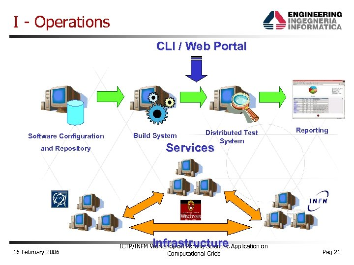 I - Operations CLI / Web Portal Software Configuration and Repository 16 February 2006