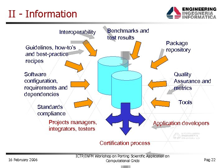 II - Information Interoperability Benchmarks and test results Guidelines, how-to's and best-practice recipes Package