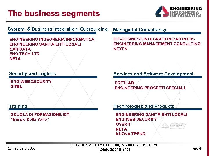 The business segments System & Business Integration, Outsourcing Managerial Consultancy ENGINEERING INGEGNERIA INFORMATICA ENGINEERING