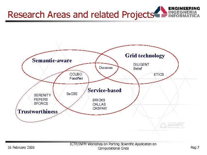 Research Areas and related Projects Grid technology Semantic-aware Discorso CCUBO Food. Net SERENITY PEPERS