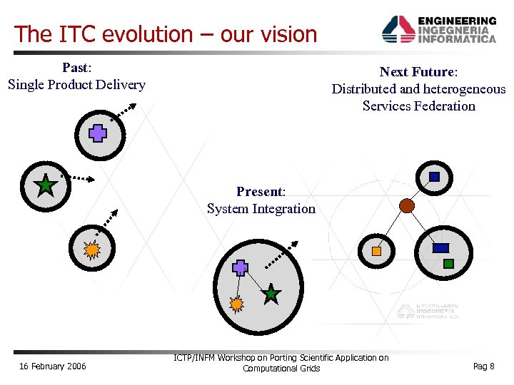 The ITC evolution – our vision Past: Single Product Delivery Next Future: Distributed and