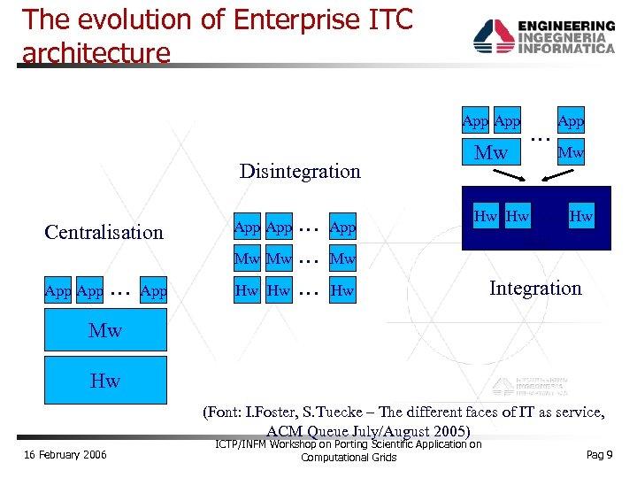 The evolution of Enterprise ITC architecture App Disintegration Centralisation App Mw Mw App …