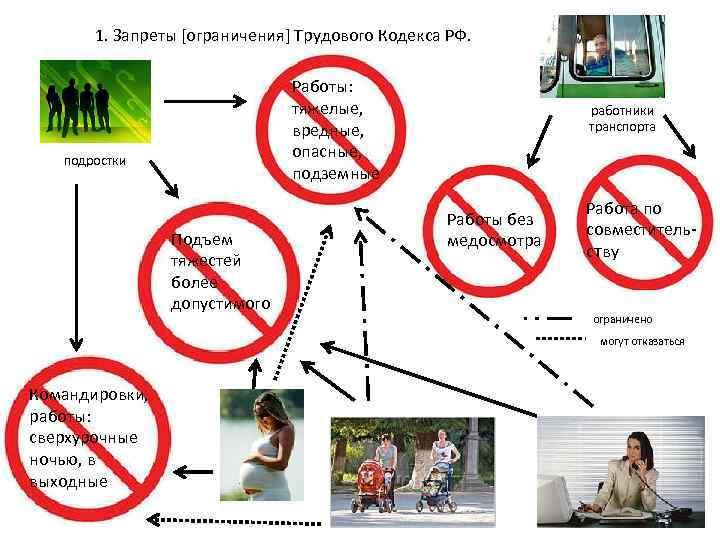 1. Запреты [ограничения] Трудового Кодекса РФ. Работы: тяжелые, вредные, опасные, подземные подростки Подъем тяжестей