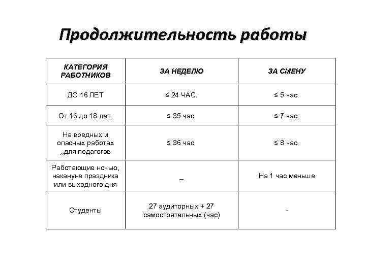 Продолжительность работы КАТЕГОРИЯ РАБОТНИКОВ ЗА НЕДЕЛЮ ЗА СМЕНУ ДО 16 ЛЕТ ≤ 24 ЧАС.