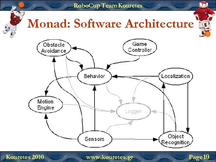 Robo. Cup Team Kouretes Monad: Software Architecture Kouretes 2010 www. kouretes. gr Page 10