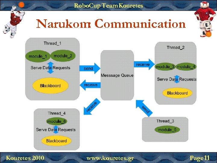 Robo. Cup Team Kouretes Narukom Communication : Kouretes 2010 www. kouretes. gr Page 11