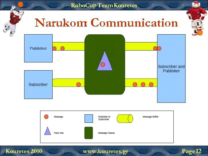 Robo. Cup Team Kouretes Narukom Communication : Kouretes 2010 www. kouretes. gr Page 12