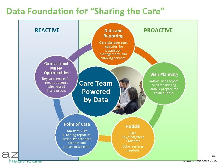 "Data Foundation for ""Sharing the Care"" REACTIVE PROACTIVE Data and Reporting Care Manager runs"