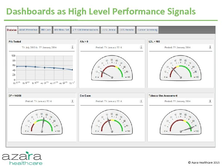 Dashboards as High Level Performance Signals © Azara Healthcare 2015