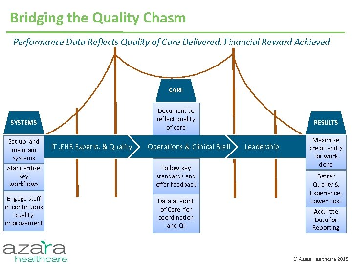 Bridging the Quality Chasm Performance Data Reflects Quality of Care Delivered, Financial Reward Achieved