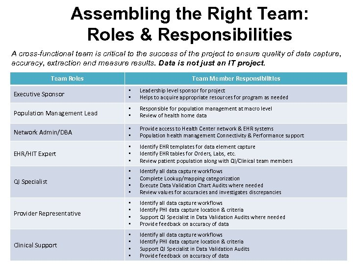 Assembling the Right Team: Roles & Responsibilities A cross-functional team is critical to the