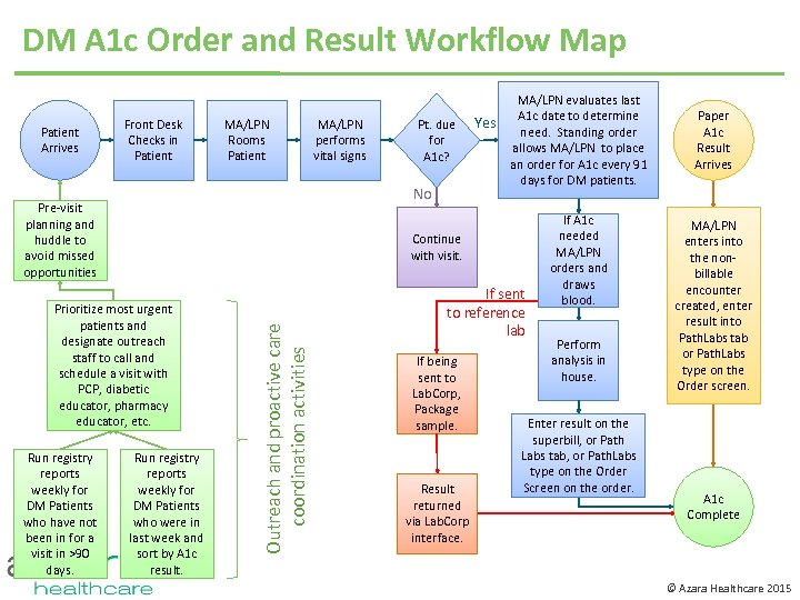 DM A 1 c Order and Result Workflow Map Patient Arrives Front Desk Checks