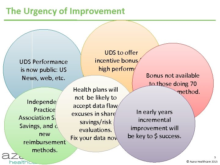 The Urgency of Improvement UDS to offer incentive bonus for UDS Performance high performers.