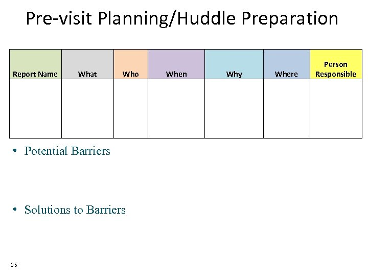 Pre-visit Planning/Huddle Preparation Report Name What Who • Potential Barriers • Solutions to Barriers