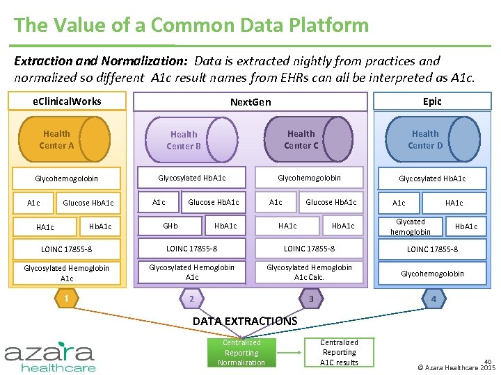 The Value of a Common Data Platform Extraction and Normalization: Data is extracted nightly