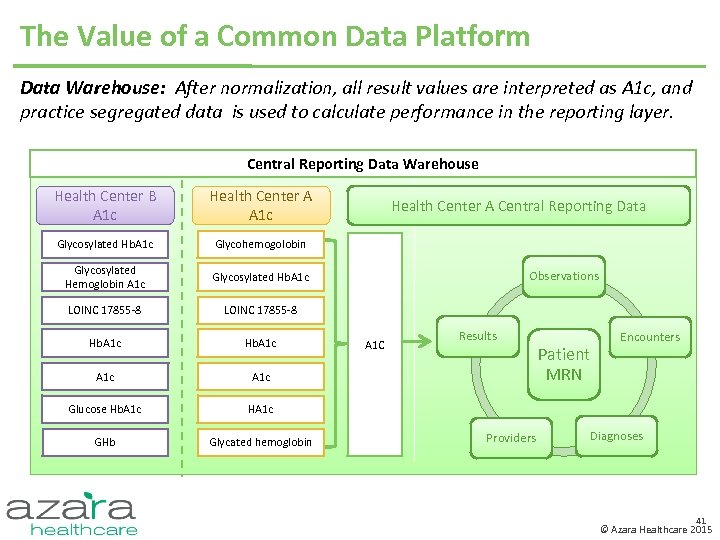 The Value of a Common Data Platform Data Warehouse: After normalization, all result values