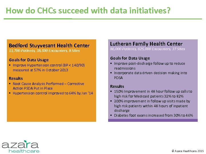 How do CHCs succeed with data initiatives? Bedford Stuyvesant Health Center Lutheran Family Health