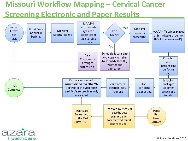 Missouri Workflow Mapping – Cervical Cancer Screening Electronic and Paper Results Patient Arrives for