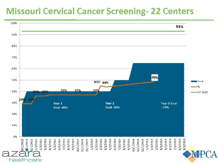 Missouri Cervical Cancer Screening- 22 Centers Year 3 Goal 65% 49% Year 2 Goal