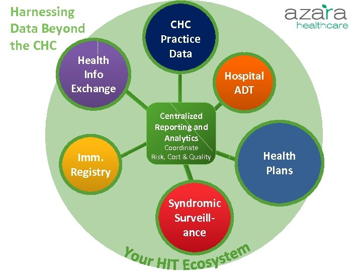 Harnessing Data Beyond the CHC Health Info Exchange CHC Practice Data Hospital ADT Centralized