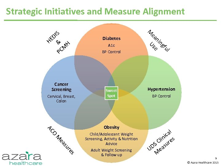 Strategic Initiatives and Measure Alignment Cancer Screening Cervical, Breast, Colon Sweet Spot O AC