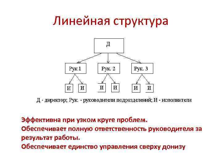 Линейная структура Эффективна при узком круге проблем. Обеспечивает полную ответственность руководителя за результат работы.