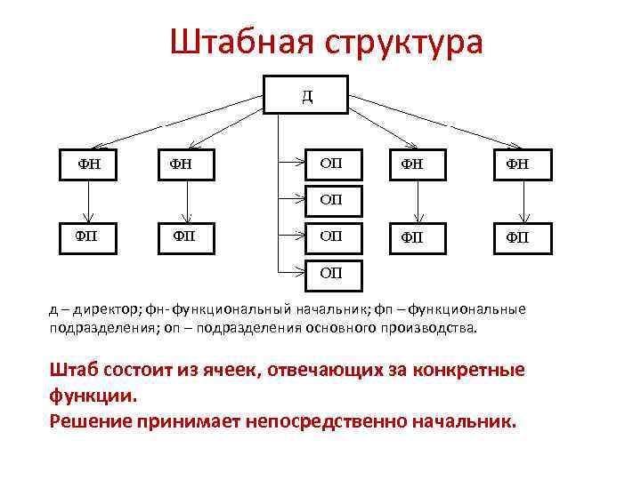Штабная структура д – директор; фн- функциональный начальник; фп – функциональные подразделения; оп –
