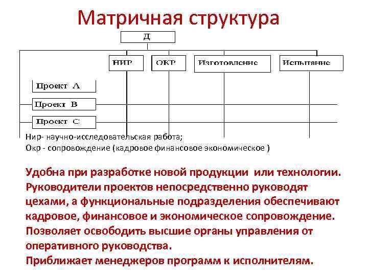 Матричная структура Нир- научно-исследовательская работа; Окр - сопровождение (кадровое финансовое экономическое ) Удобна при
