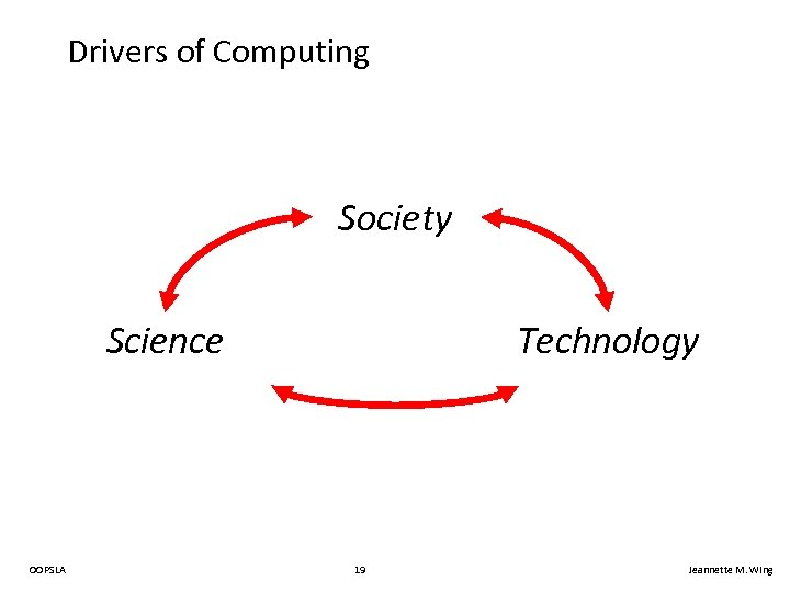 Drivers of Computing Society Science OOPSLA Technology 19 Jeannette M. Wing