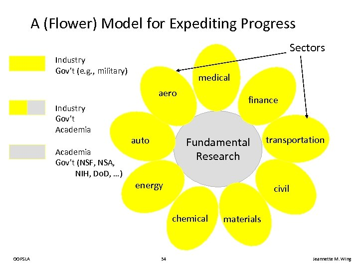 A (Flower) Model for Expediting Progress Sectors Industry Gov't (e. g. , military) medical