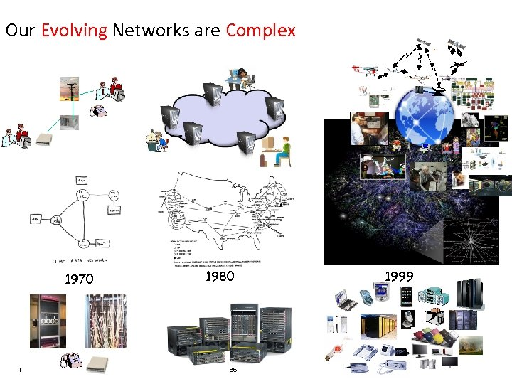 Our Evolving Networks are Complex 1970 IBM Research 1980 36 1999 Jeannette M. Wing