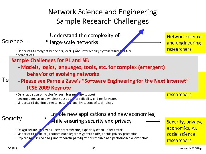 Network Science and Engineering Sample Research Challenges Science Understand the complexity of large-scale networks