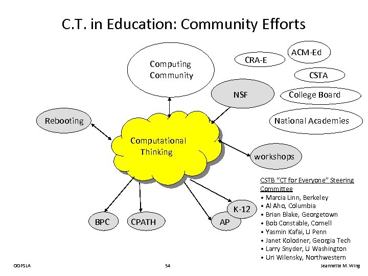 C. T. in Education: Community Efforts CRA-E Computing Community CSTA NSF Rebooting College Board