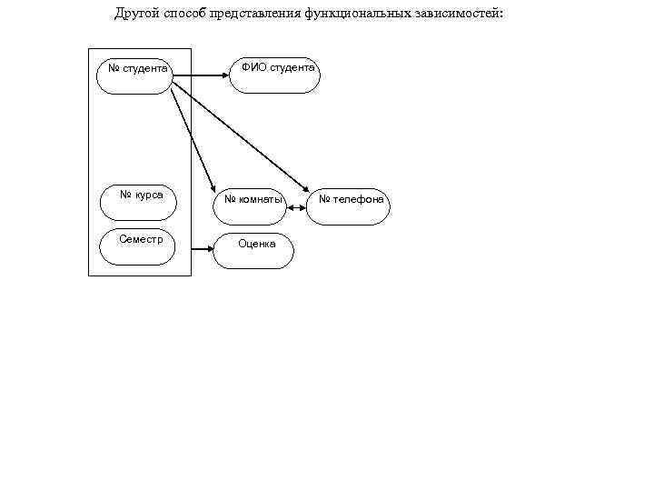 Другой способ представления функциональных зависимостей: № студента № курса Семестр ФИО студента № комнаты
