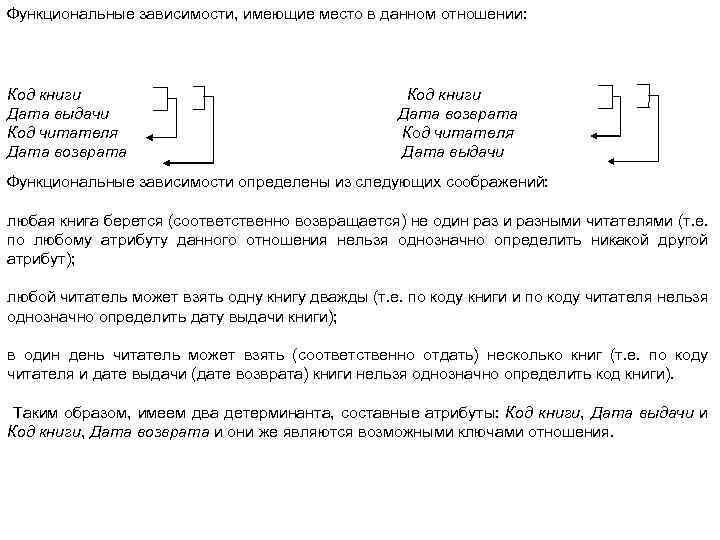 Функциональные зависимости, имеющие место в данном отношении: Код книги Дата выдачи Код читателя Дата