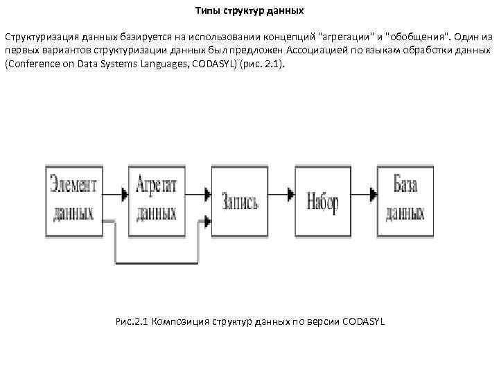 Типы структур данных Структуризация данных базируется на использовании концепций