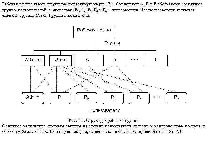Рабочая группа имеет структуру, показанную на рис. 7. 1. Символами A, B и F