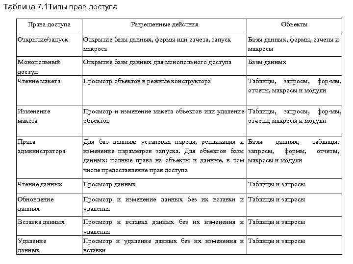 Таблица 7. 1 Типы прав доступа Права доступа Разрешенные действия Объекты Открытие/запуск Открытие базы