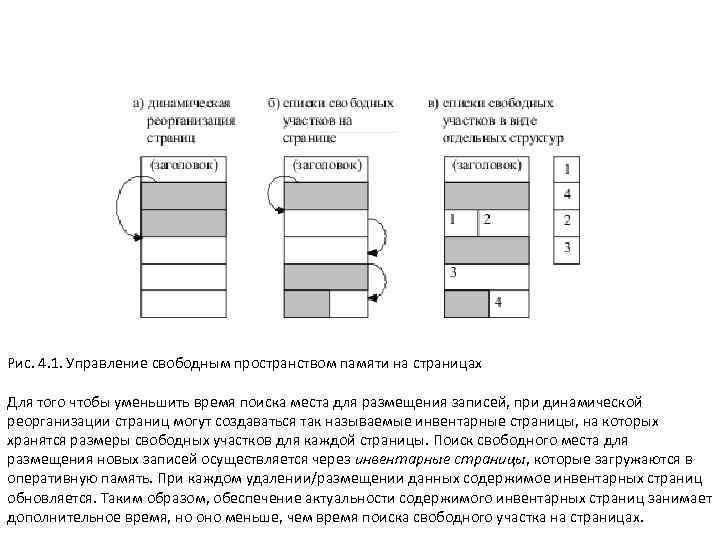Рис. 4. 1. Управление свободным пространством памяти на страницах Для того чтобы уменьшить время