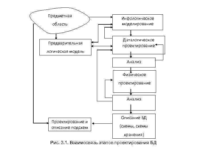Предметная область Предварительная Инфологическое моделирование Даталогическое проектирование логическая модель Анализ Физическое проектирование Анализ Проектирование