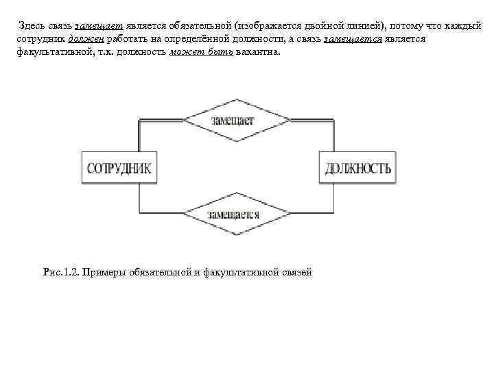 Здесь связь замещает является обязательной (изображается двойной линией), потому что каждый сотрудник должен работать