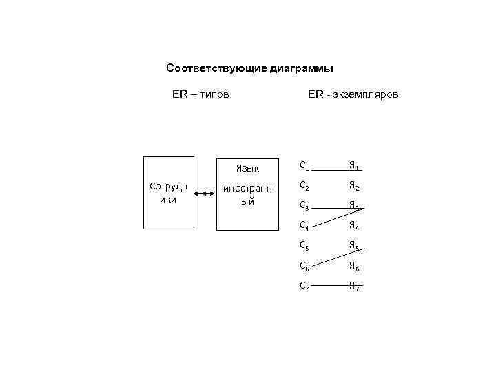 Соответствующие диаграммы ER – типов ER - экземпляров Язык Сотрудн ики С 1 Я