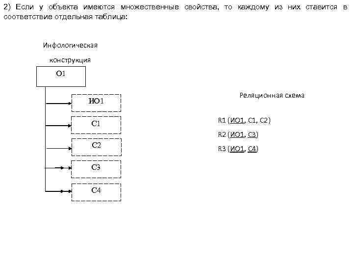 2) Если у объекта имеются множественные свойства, то каждому из них ставится в соответствие