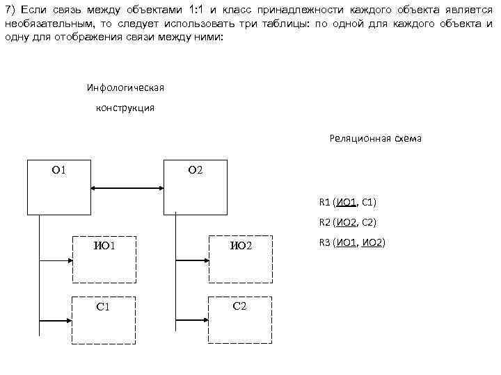 7) Если связь между объектами 1: 1 и класс принадлежности каждого объекта является необязательным,