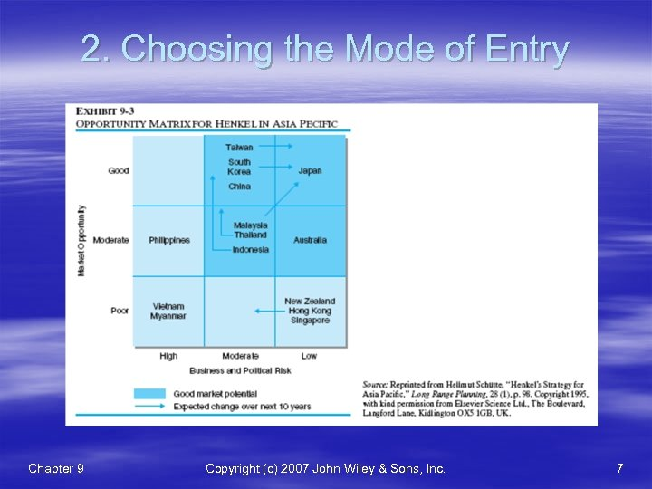 2. Choosing the Mode of Entry Chapter 9 Copyright (c) 2007 John Wiley &