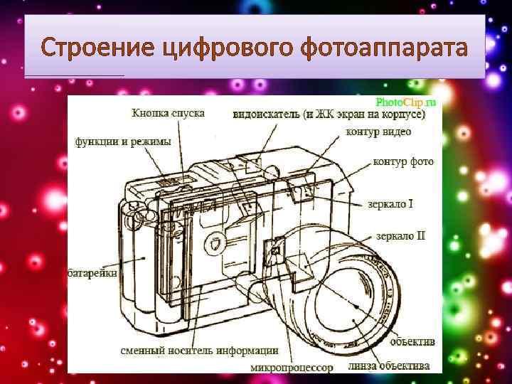Строение цифрового фотоаппарата