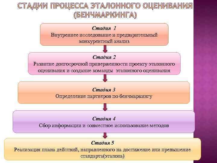 Стадия 1 Внутреннее исследование и предварительный конкурентный анализ Стадия 2 Развитие долгосрочной приверженности проекту